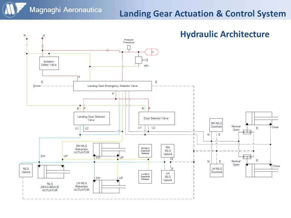 Landing Gear Actuation & Control System