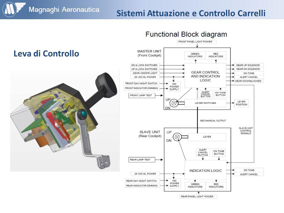 Sistemi Attuazione e Controllo Carrelli