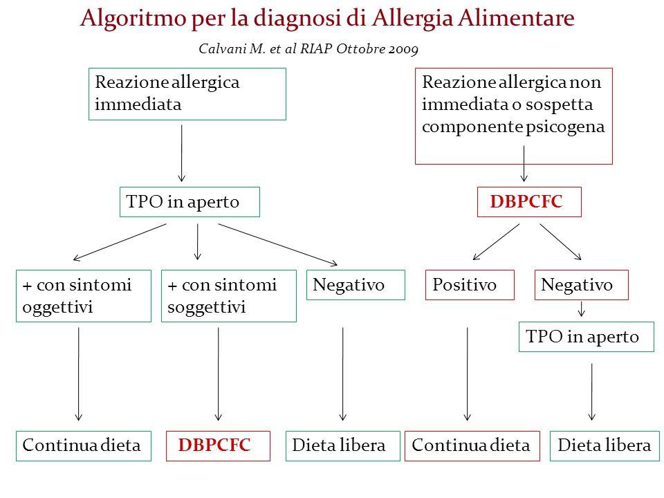 Algoritmo per la diagnosi di Allergia Alimentare