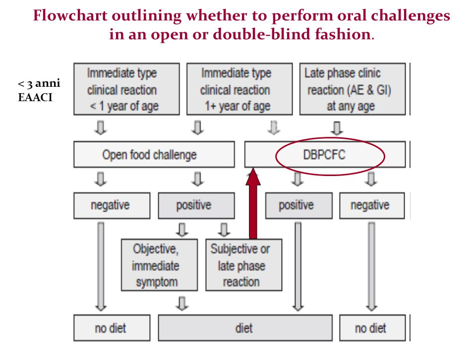 Flowchart outlining whether to perform oral challenges in an open or double-blind fashion.