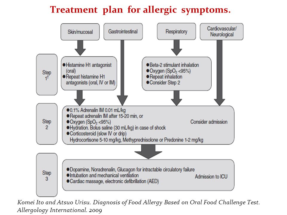 Treatment plan for allergic symptoms.