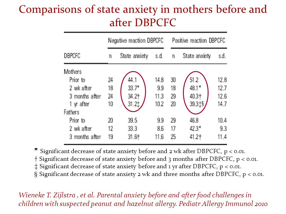 Comparisons of state anxiety in mothers before and after DBPCFC