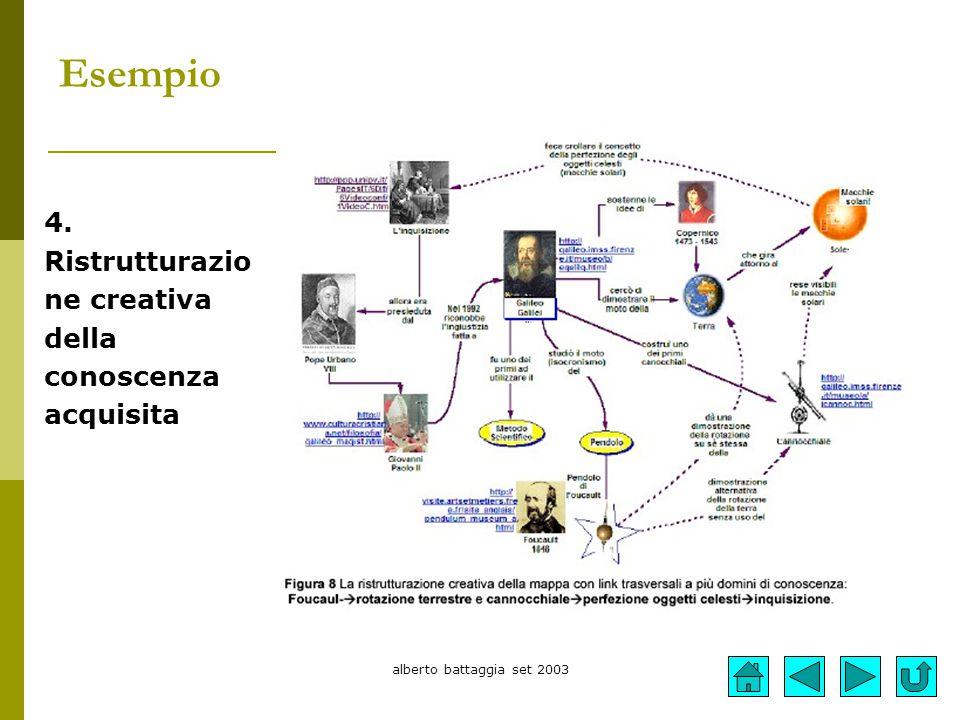 Esempio 4. Ristrutturazio ne creativa della conoscenza acquisita