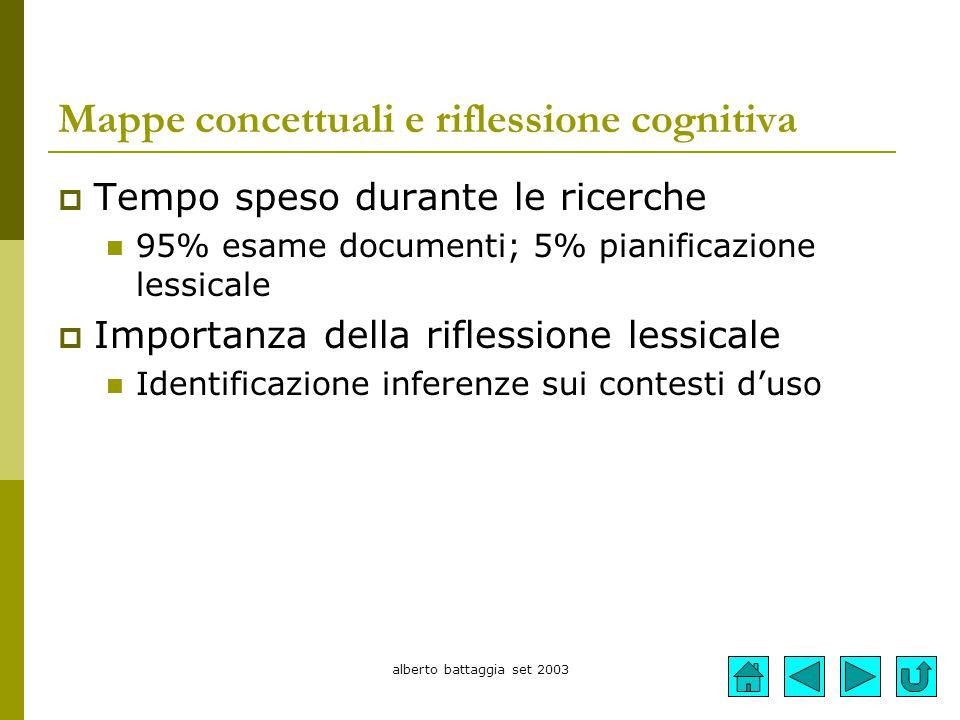 Mappe concettuali e riflessione cognitiva