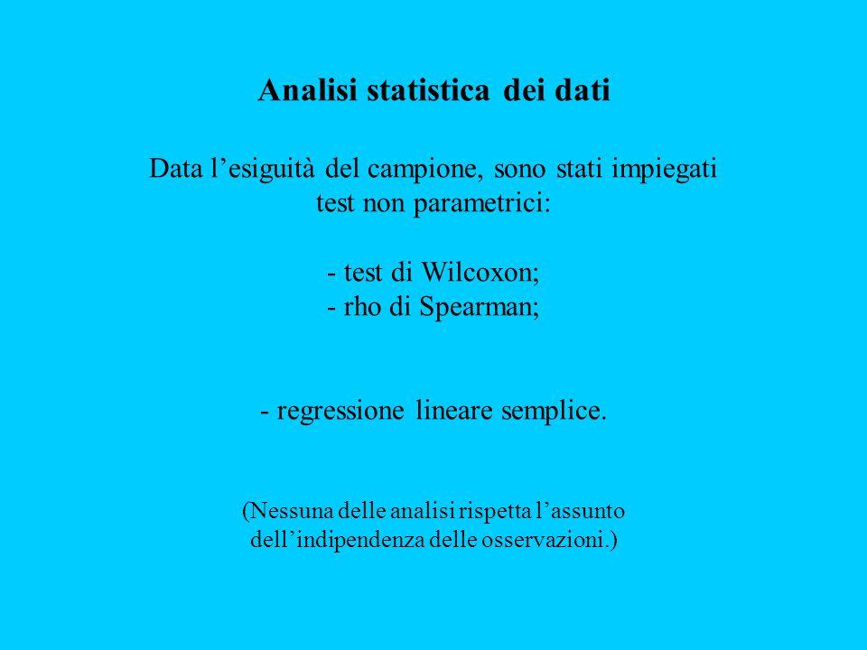 Analisi statistica dei dati Data l'esiguità del campione, sono stati impiegati test non parametrici: - test di Wilcoxon; - rho di Spearman; - regressione lineare semplice.