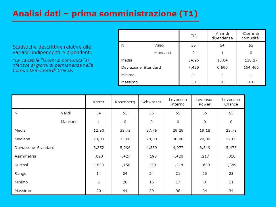 Analisi dati – prima somministrazione (T1)