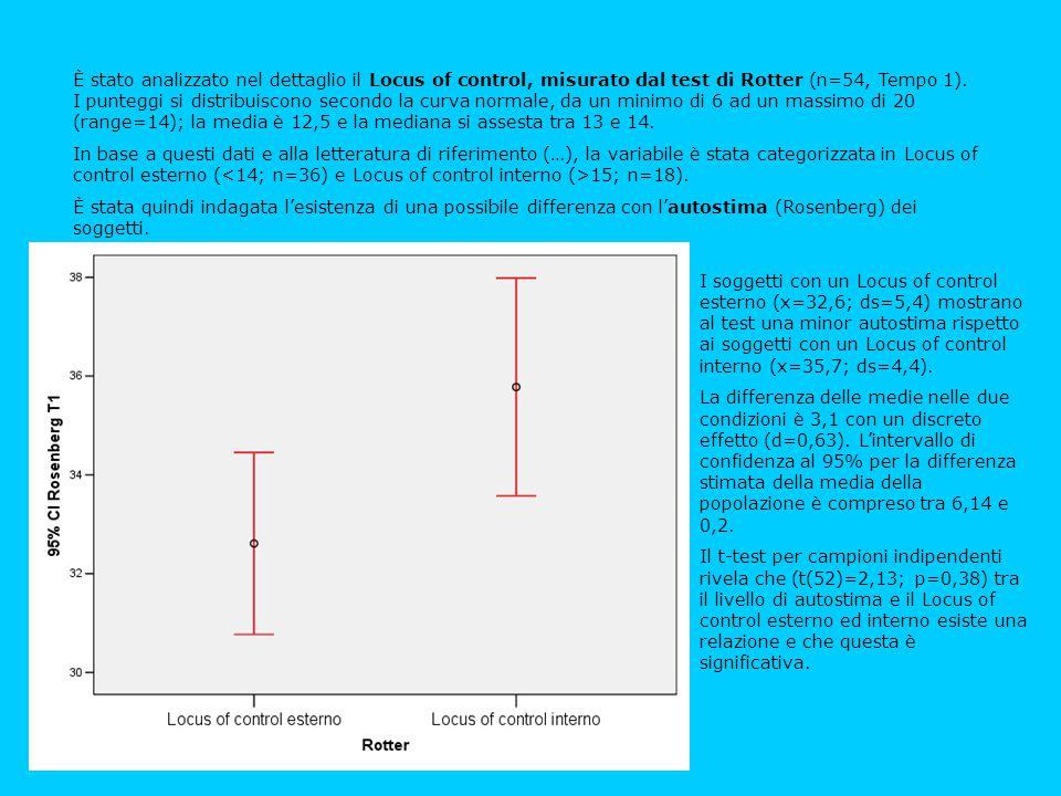 È stato analizzato nel dettaglio il Locus of control, misurato dal test di Rotter (n=54, Tempo 1). I punteggi si distribuiscono secondo la curva normale, da un minimo di 6 ad un massimo di 20 (range=14); la media è 12,5 e la mediana si assesta tra 13 e 14.