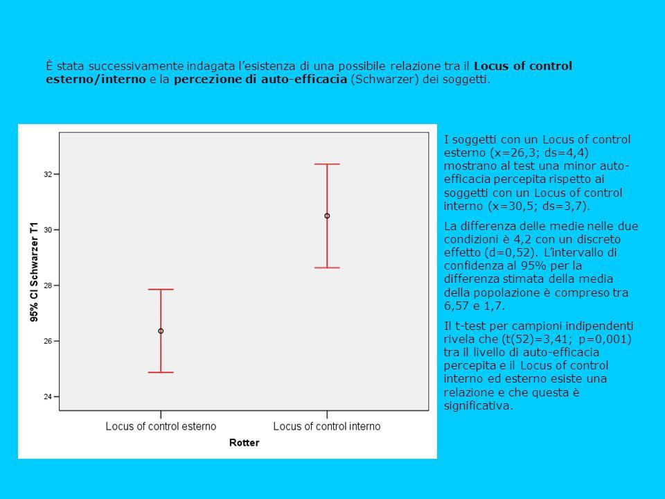È stata successivamente indagata l'esistenza di una possibile relazione tra il Locus of control esterno/interno e la percezione di auto-efficacia (Schwarzer) dei soggetti.