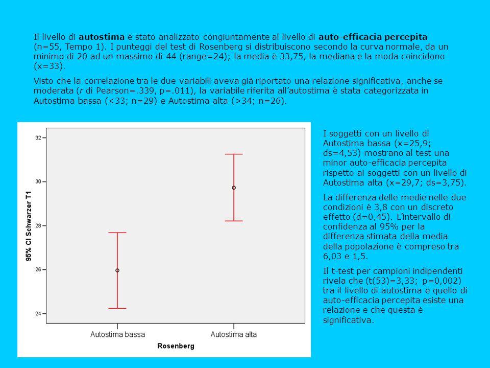 Il livello di autostima è stato analizzato congiuntamente al livello di auto-efficacia percepita (n=55, Tempo 1). I punteggi del test di Rosenberg si distribuiscono secondo la curva normale, da un minimo di 20 ad un massimo di 44 (range=24); la media è 33,75, la mediana e la moda coincidono (x=33).