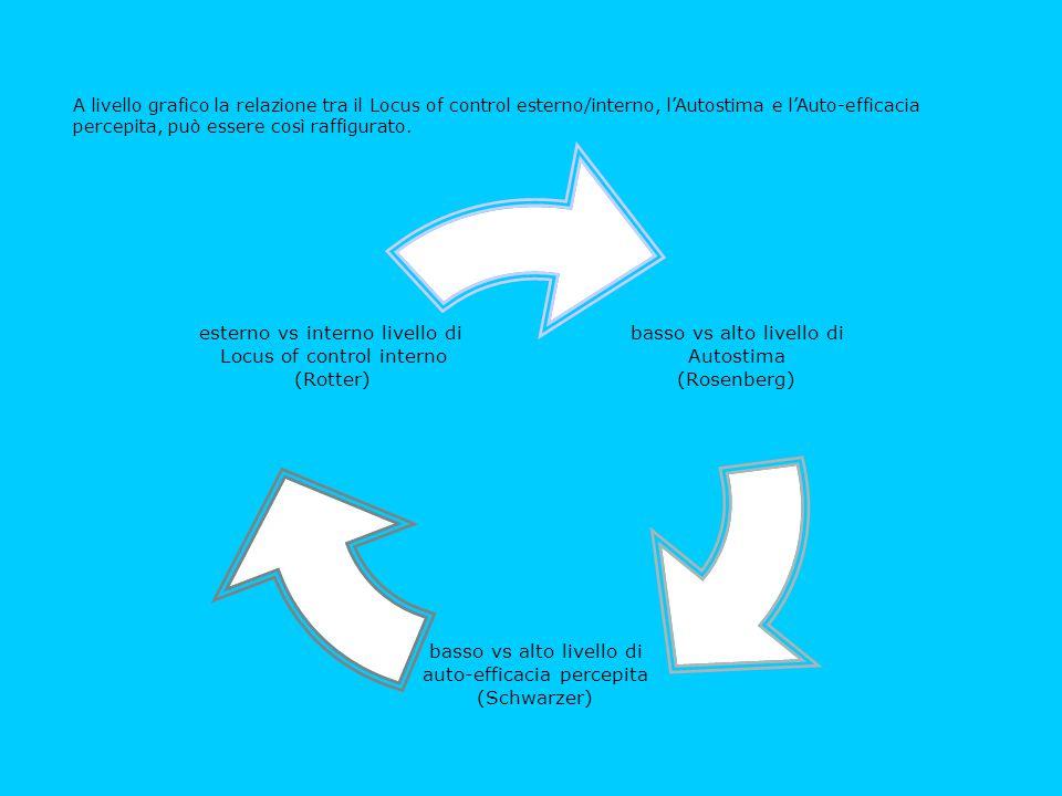 A livello grafico la relazione tra il Locus of control esterno/interno, l'Autostima e l'Auto-efficacia percepita, può essere così raffigurato.