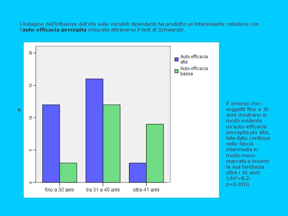 L'indagine dell'influenza dell'età sulle variabili dipendenti ha prodotto un'interessante relazione con l'auto-efficacia percepita misurata attraverso il test di Schwarzer.