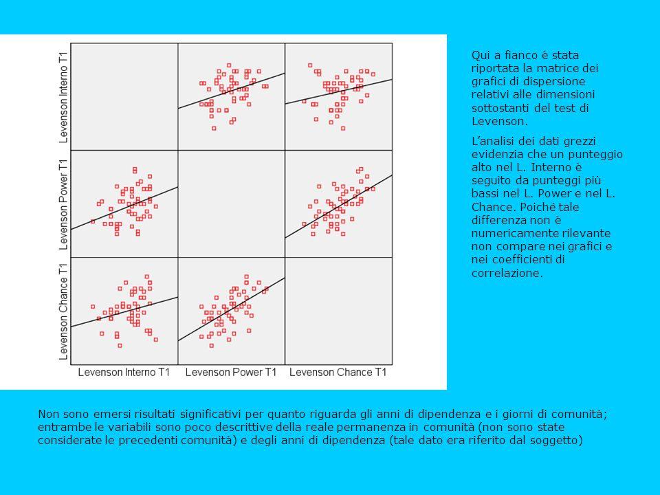 Qui a fianco è stata riportata la matrice dei grafici di dispersione relativi alle dimensioni sottostanti del test di Levenson.