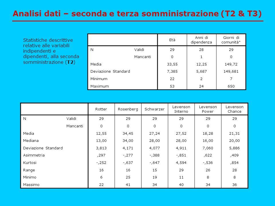 Analisi dati – seconda e terza somministrazione (T2 & T3)
