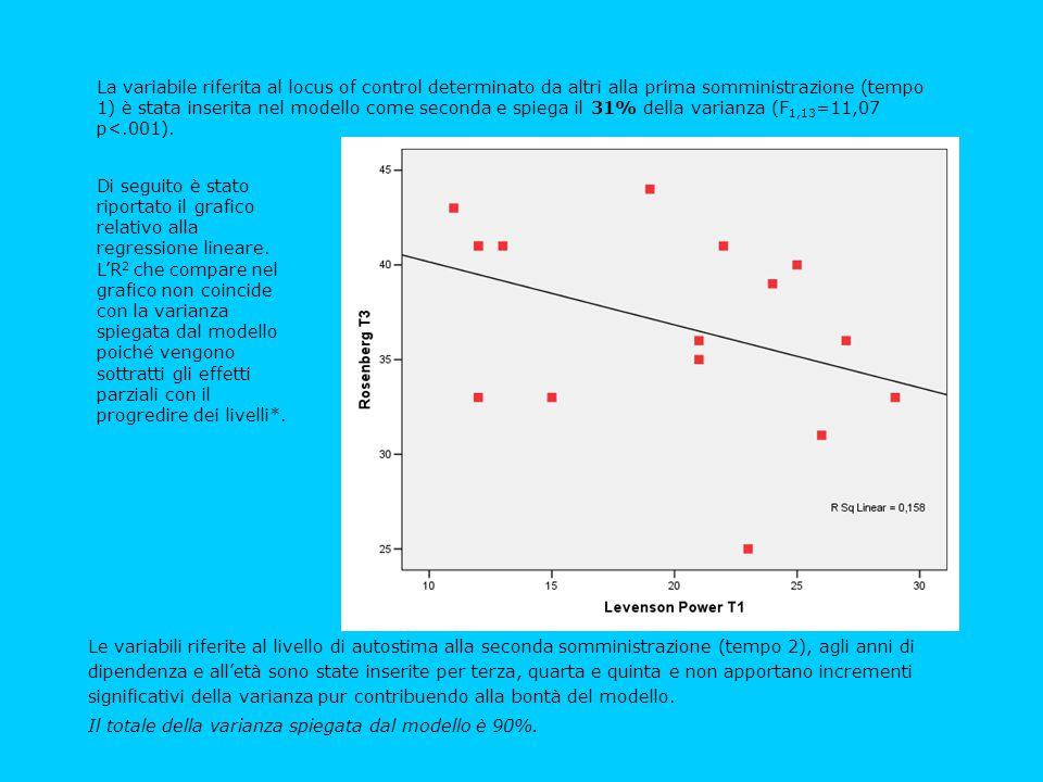 La variabile riferita al locus of control determinato da altri alla prima somministrazione (tempo 1) è stata inserita nel modello come seconda e spiega il 31% della varianza (F1,13=11,07 p<.001).