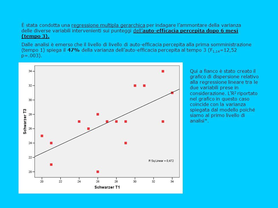 È stata condotta una regressione multipla gerarchica per indagare l'ammontare della varianza delle diverse variabili intervenienti sui punteggi dell'auto-efficacia percepita dopo 6 mesi (tempo 3).