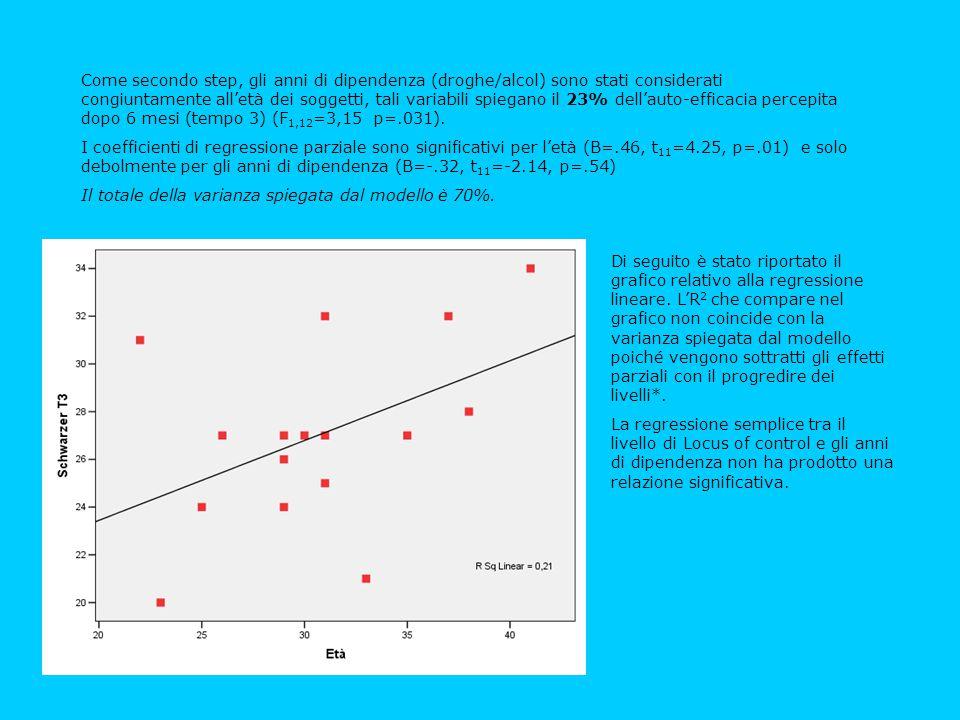 Come secondo step, gli anni di dipendenza (droghe/alcol) sono stati considerati congiuntamente all'età dei soggetti, tali variabili spiegano il 23% dell'auto-efficacia percepita dopo 6 mesi (tempo 3) (F1,12=3,15 p=.031).