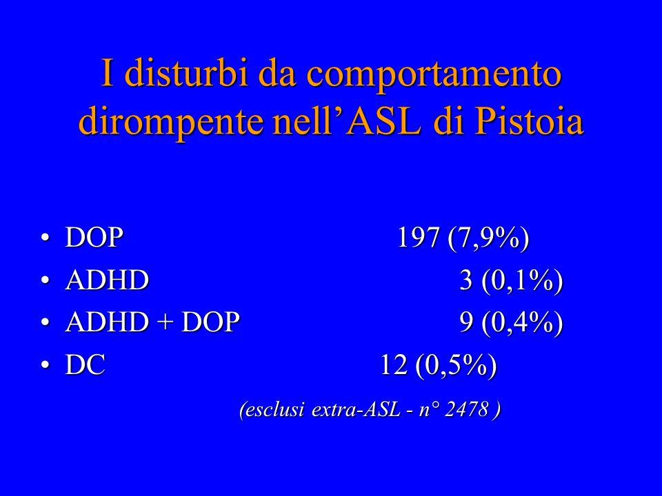 I disturbi da comportamento dirompente nell'ASL di Pistoia