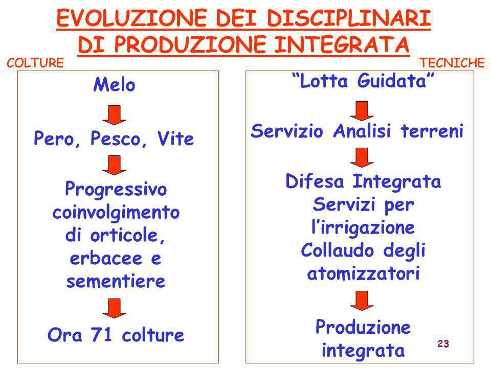 EVOLUZIONE DEI DISCIPLINARI DI PRODUZIONE INTEGRATA