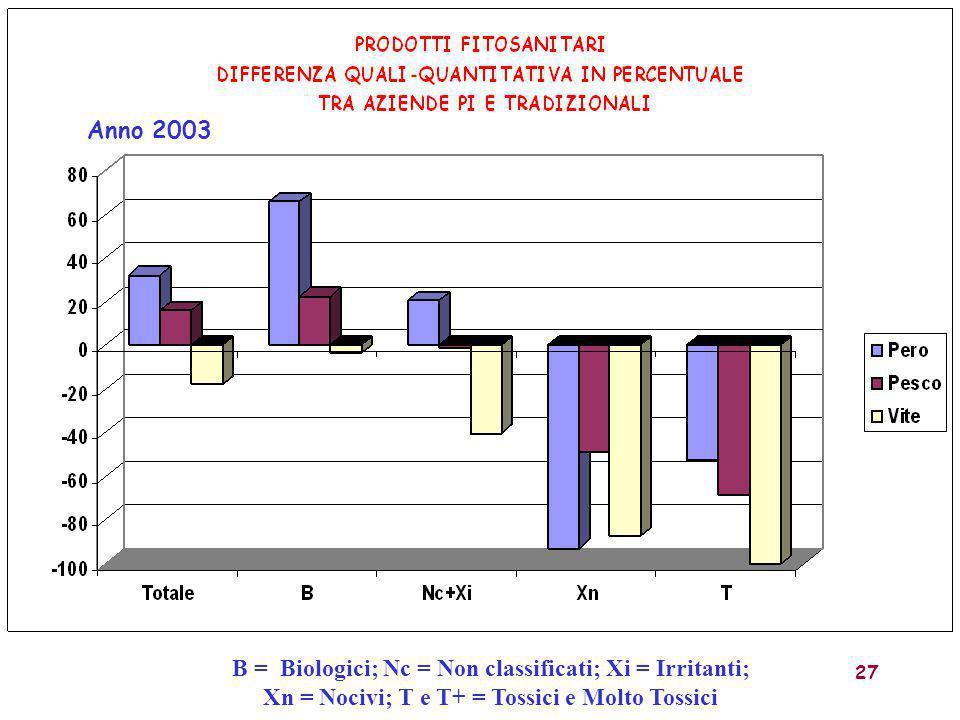 B = Biologici; Nc = Non classificati; Xi = Irritanti;