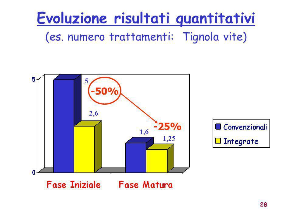 Evoluzione risultati quantitativi (es