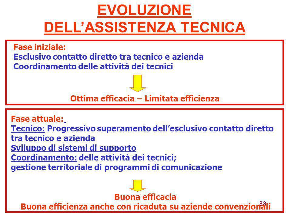 EVOLUZIONE DELL'ASSISTENZA TECNICA