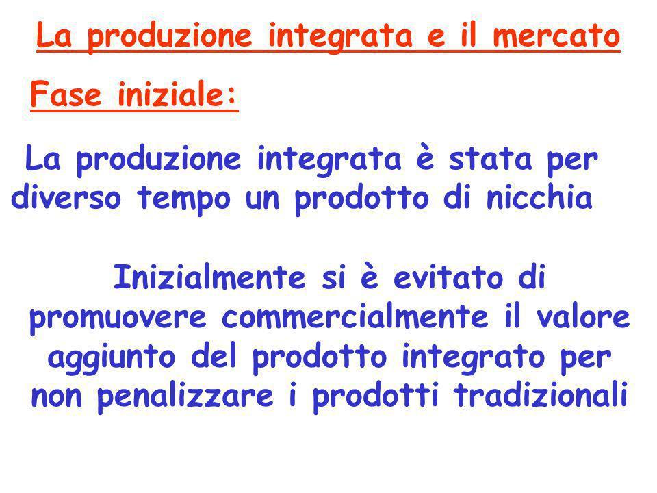 La produzione integrata e il mercato