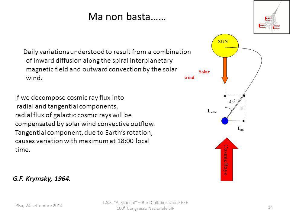 Ma non basta…… SUN. 450. Itan. Iradial. I. Solar wind. Cosmic Rays.
