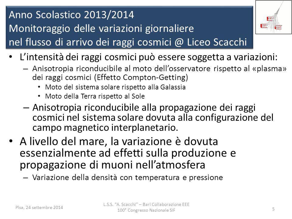 Anno Scolastico 2013/2014 Monitoraggio delle variazioni giornaliere nel flusso di arrivo dei raggi cosmici @ Liceo Scacchi
