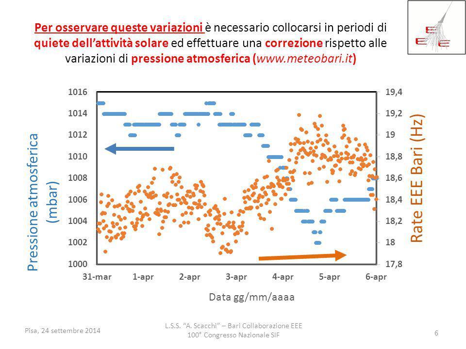 Per osservare queste variazioni è necessario collocarsi in periodi di quiete dell'attività solare ed effettuare una correzione rispetto alle variazioni di pressione atmosferica (www.meteobari.it)