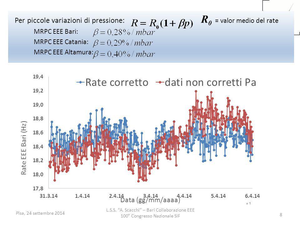 Per piccole variazioni di pressione: R0 = valor medio del rate