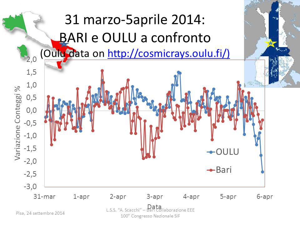 31 marzo-5aprile 2014: BARI e OULU a confronto (Oulu data on http://cosmicrays.oulu.fi/)