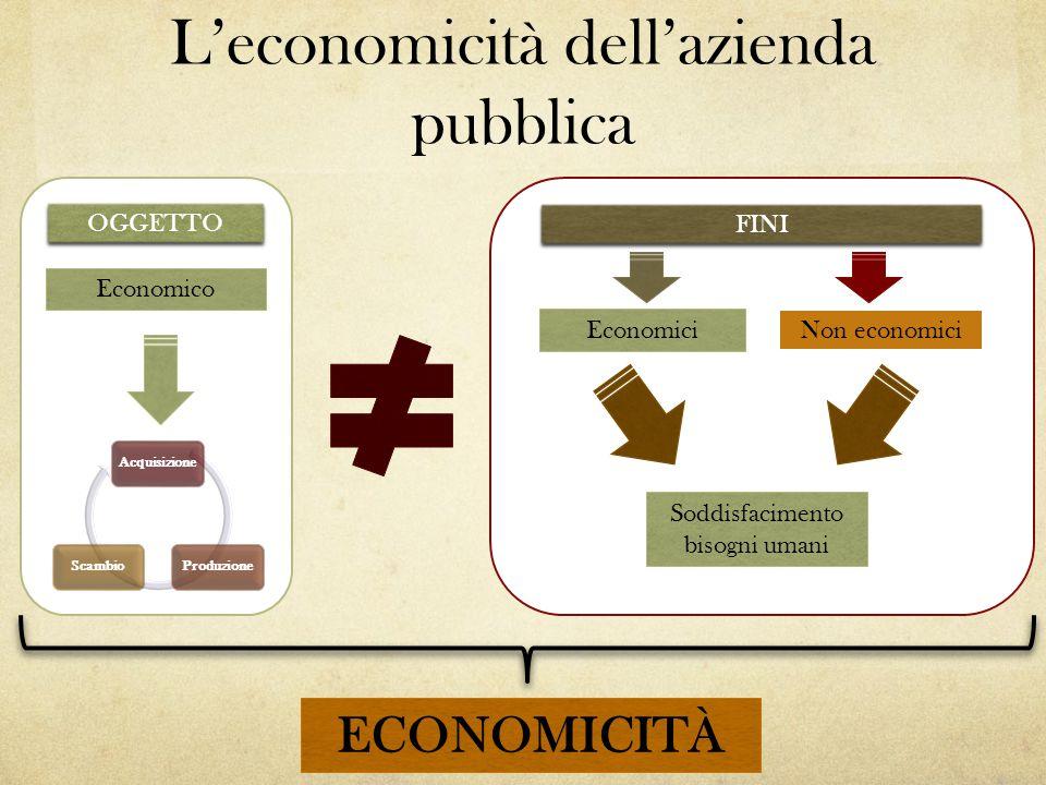 L'economicità dell'azienda pubblica