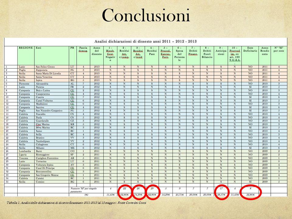 Conclusioni Tabella 1.