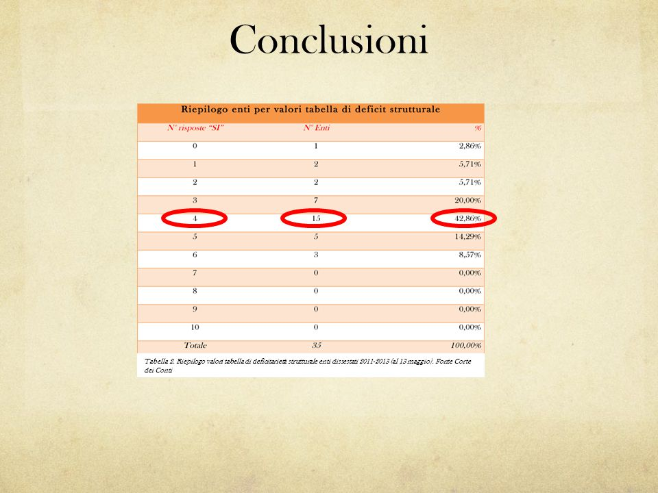 Conclusioni Tabella 2.