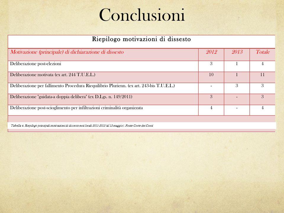 Conclusioni Tabella 4.