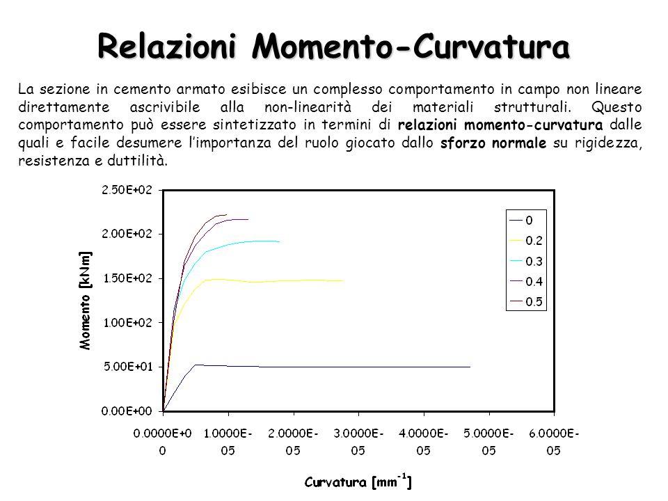 Relazioni Momento-Curvatura