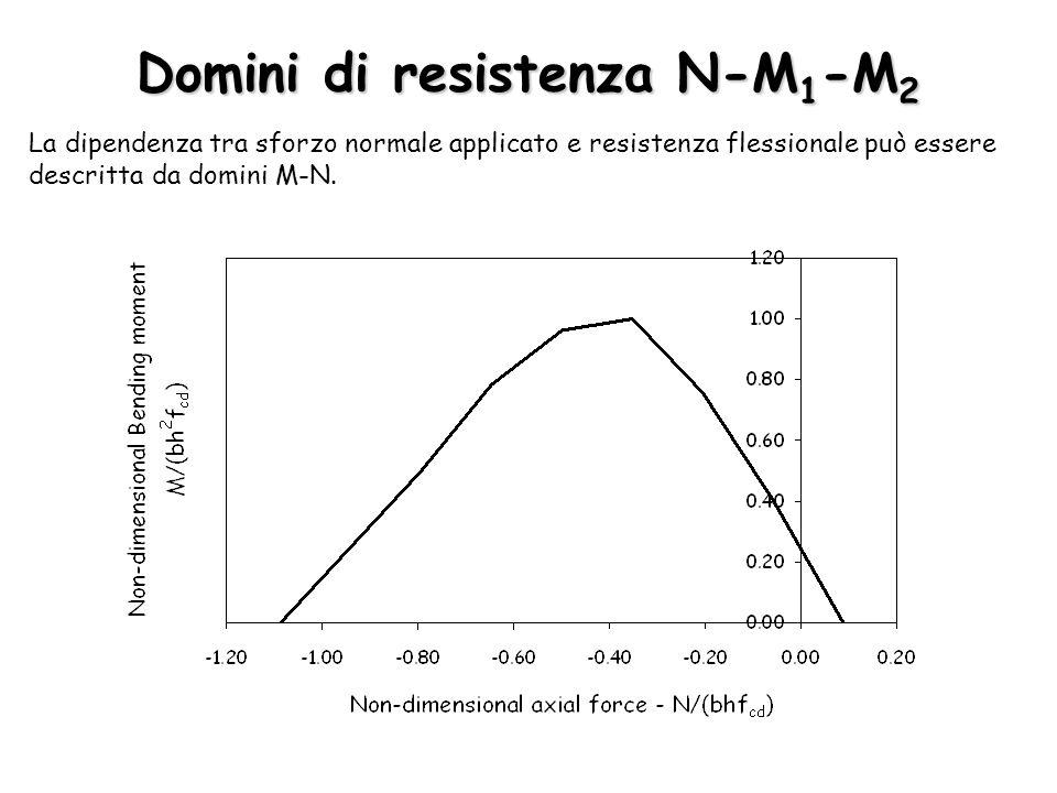 Domini di resistenza N-M1-M2