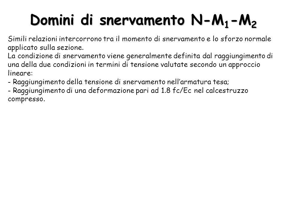 Domini di snervamento N-M1-M2