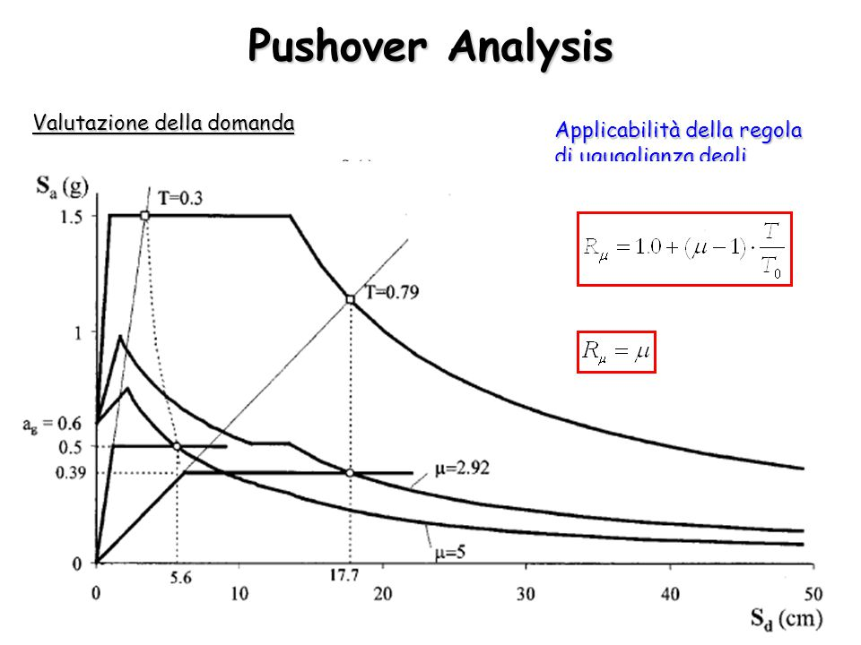 Pushover Analysis Valutazione della domanda
