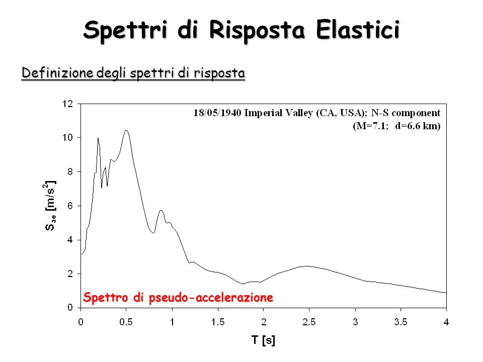 Spettri di Risposta Elastici