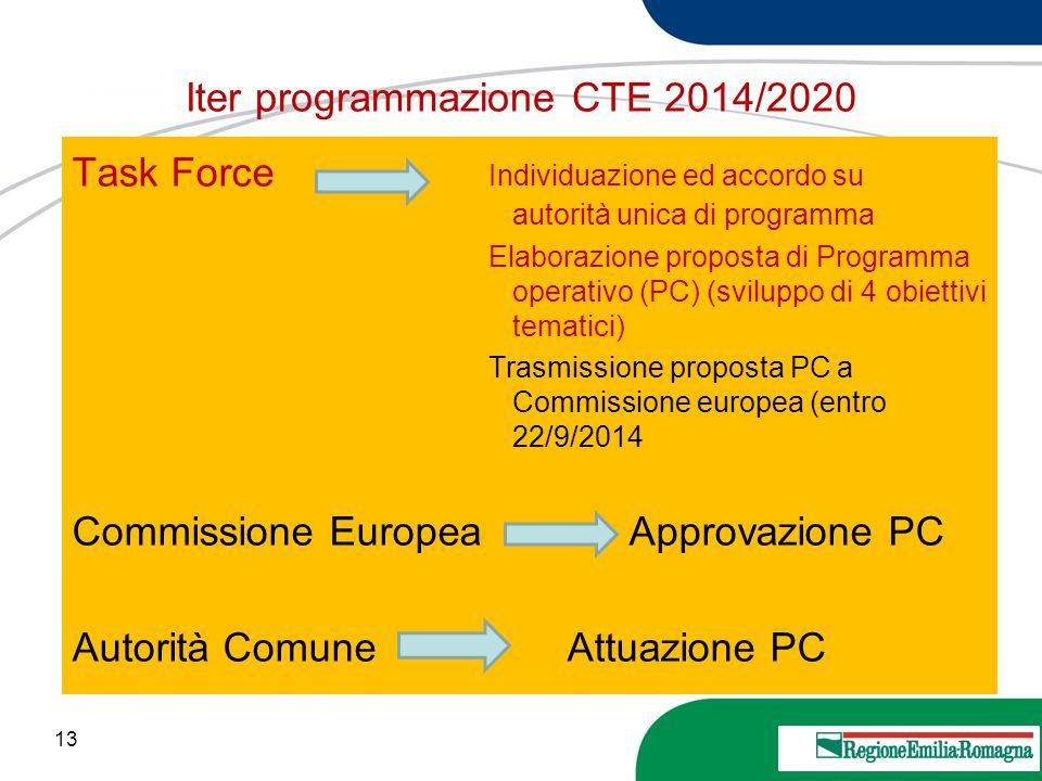 Iter programmazione CTE 2014/2020