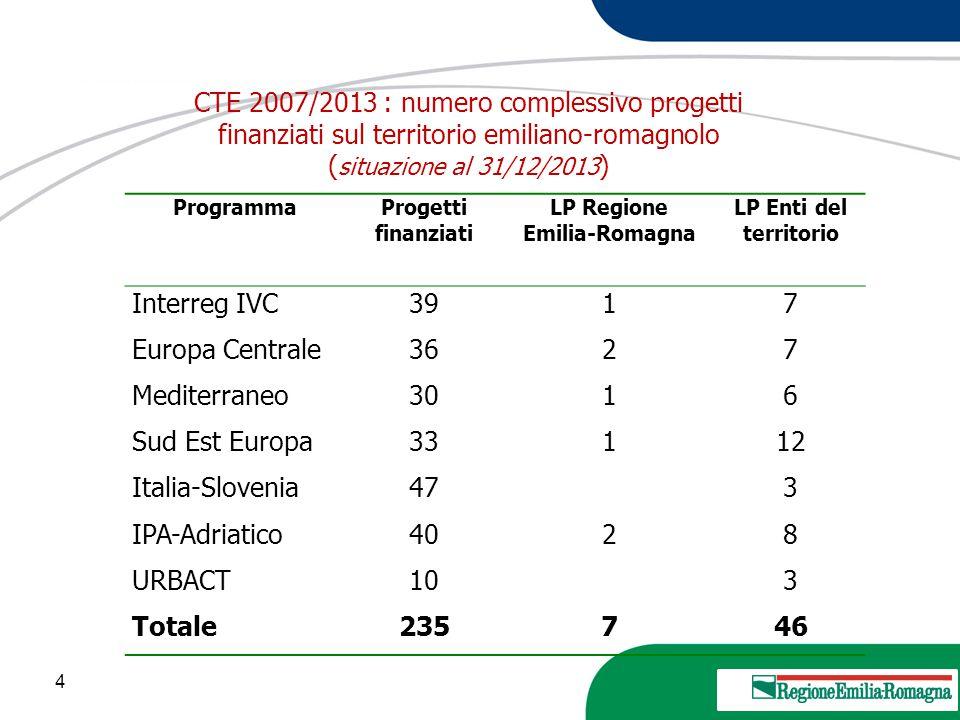 CTE 2007/2013 : numero complessivo progetti finanziati sul territorio emiliano-romagnolo (situazione al 31/12/2013)