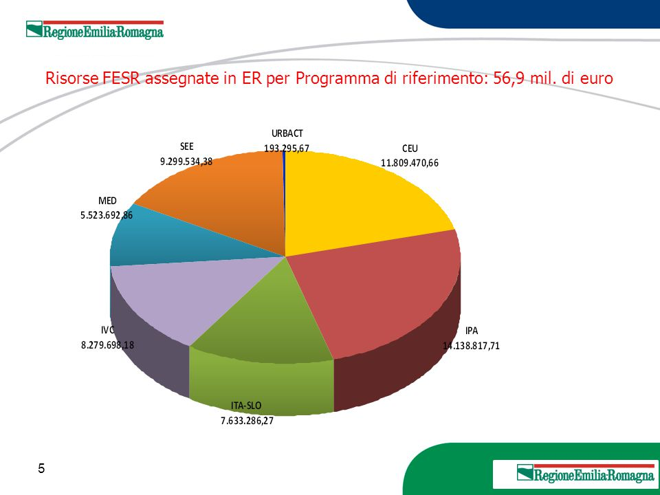 Risorse FESR assegnate in ER per Programma di riferimento: 56,9 mil