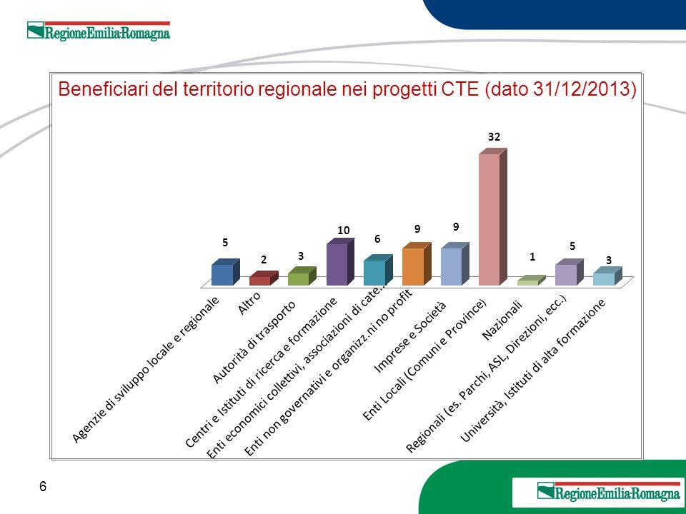 Beneficiari del territorio regionale nei progetti CTE (dato 31/12/2013)