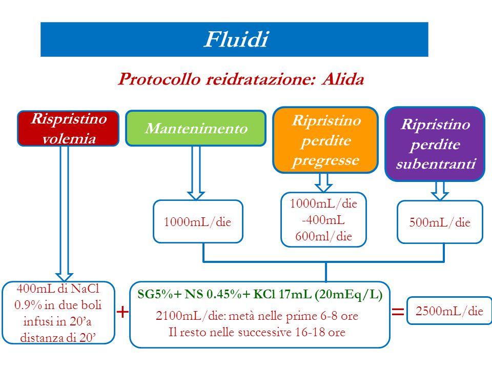 Fluidi + = Protocollo reidratazione: Alida Rispristino Ripristino