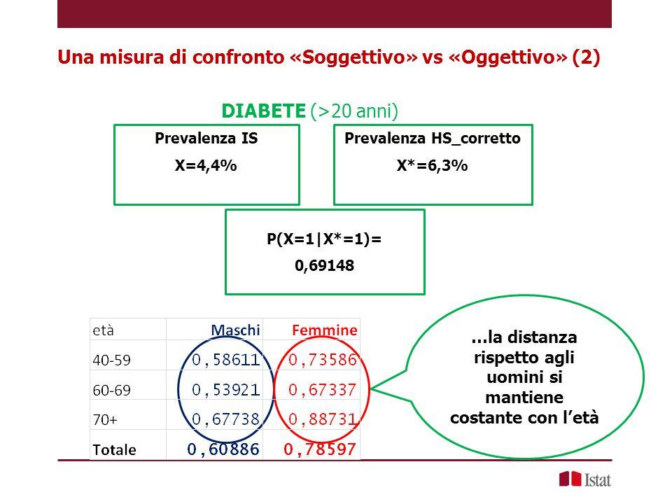 Una misura di confronto «Soggettivo» vs «Oggettivo» (2)
