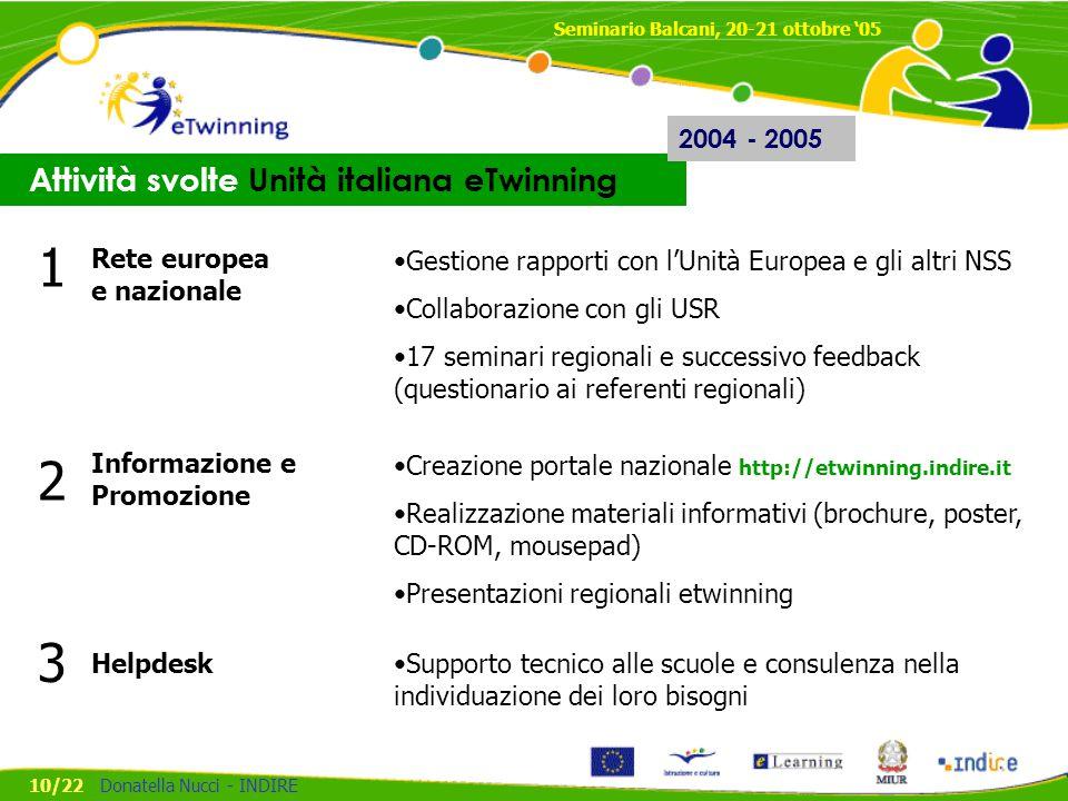1 2 3 Attività svolte Unità italiana eTwinning 2004 - 2005