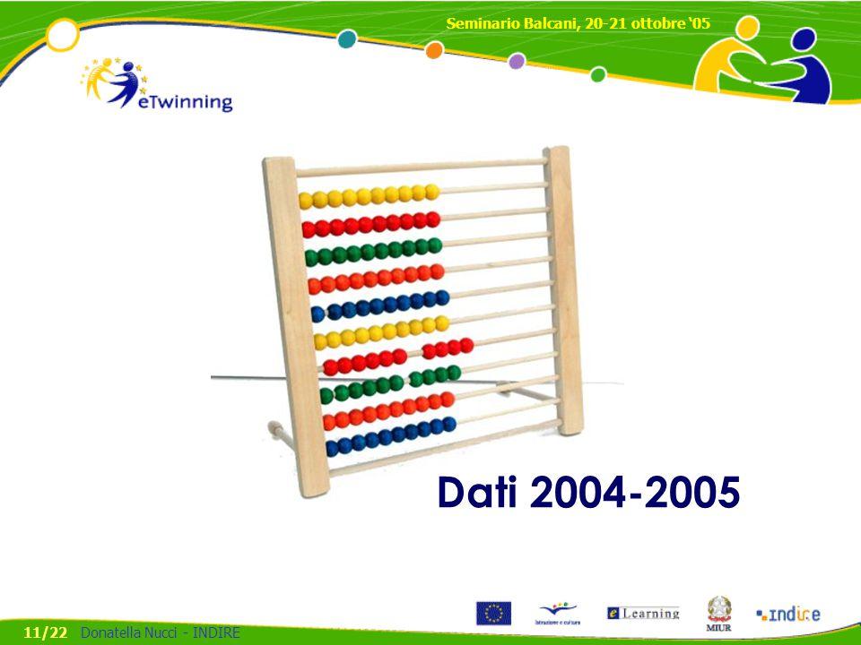 Dati 2004-2005 Seminario Balcani, 20-21 ottobre '05 11/22