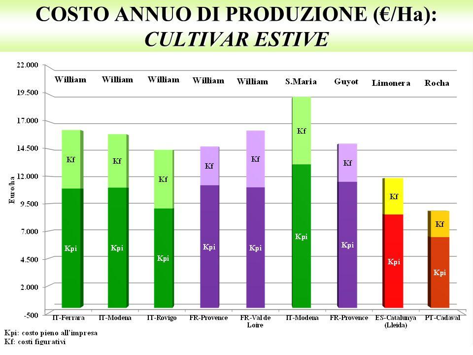 COSTO ANNUO DI PRODUZIONE (€/Ha): CULTIVAR ESTIVE