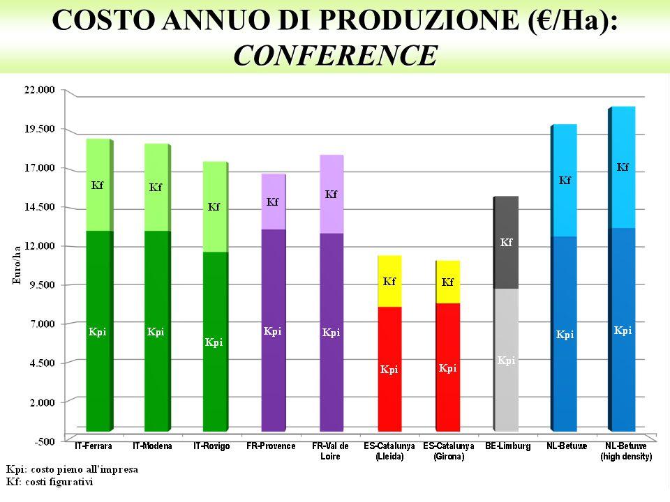 COSTO ANNUO DI PRODUZIONE (€/Ha): CONFERENCE